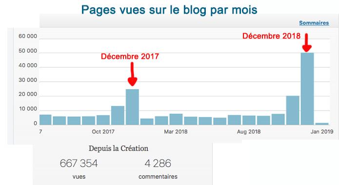 3 leçons pour mieux bloguer: Bilan du blog 2018 1